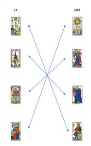 Structure-Complémentaires II et IIII